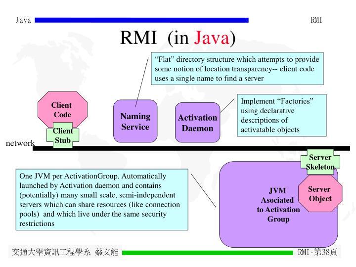 RMI  (in