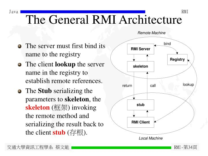 The General RMI Architecture