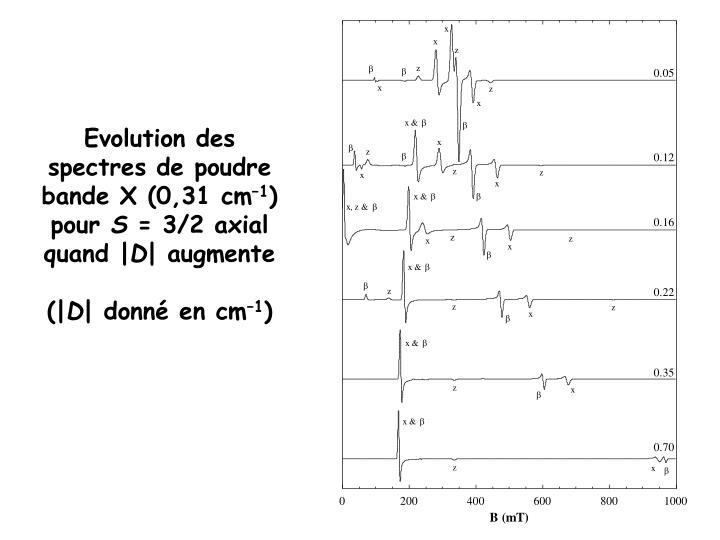 Evolution des spectres de poudre bande X (0,31 cm