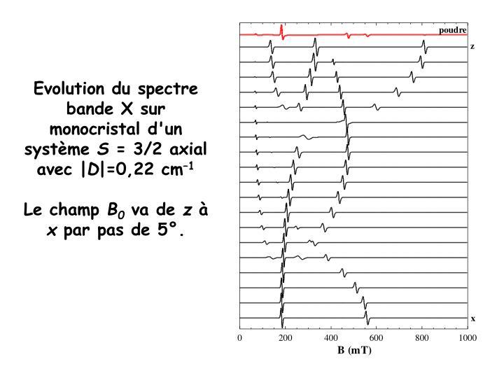 Evolution du spectre bande X sur monocristal d'un système