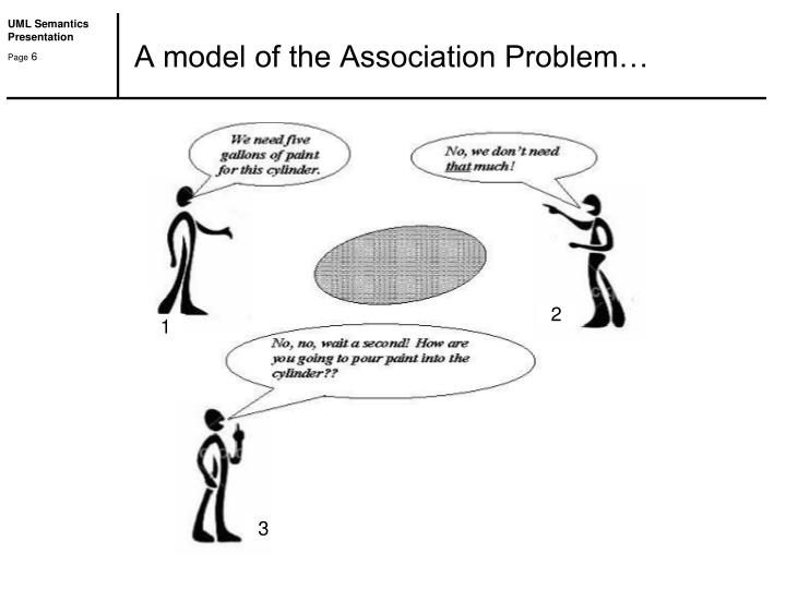 A model of the Association Problem…