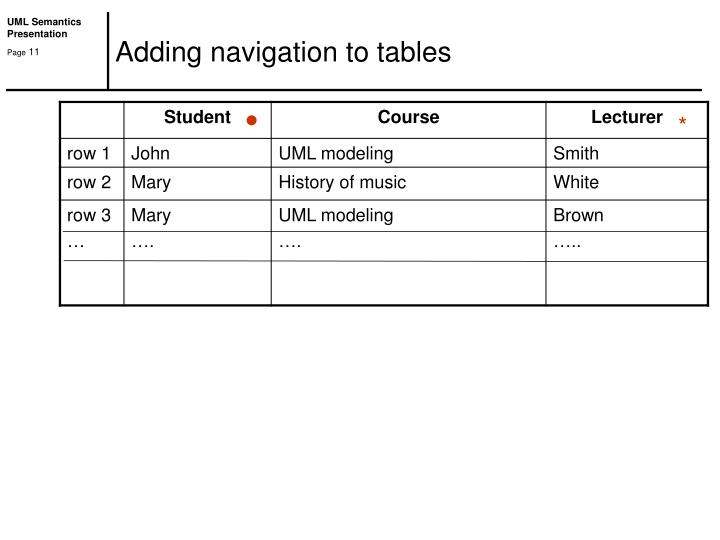 Adding navigation to tables