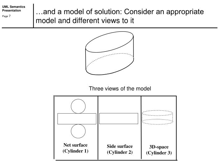…and a model of solution: Consider an appropriate model and different views to it
