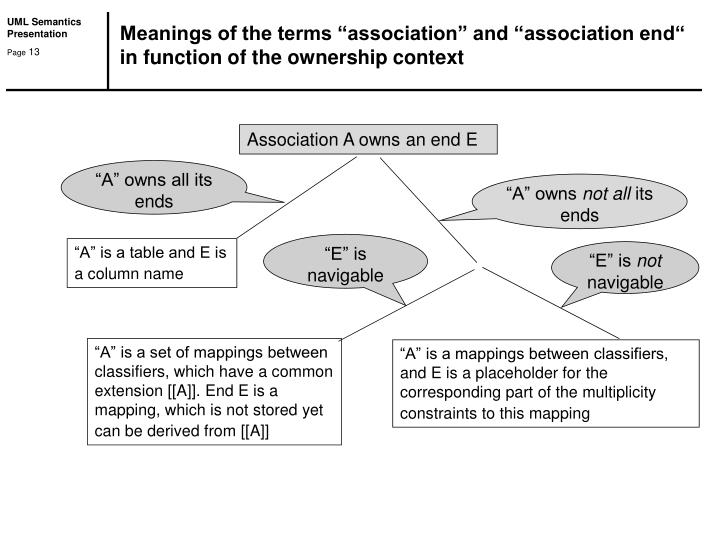 "Meanings of the terms ""association"" and ""association end"""