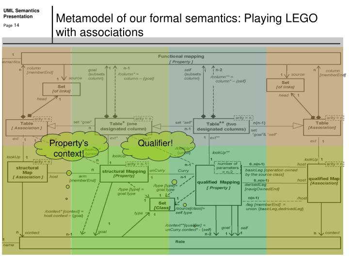 Metamodel of our formal semantics: Playing LEGO with associations
