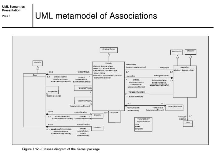 UML metamodel of Associations