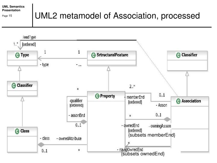 UML2 metamodel of Association, processed