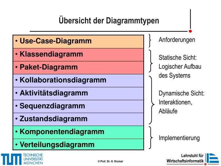 Übersicht der Diagrammtypen