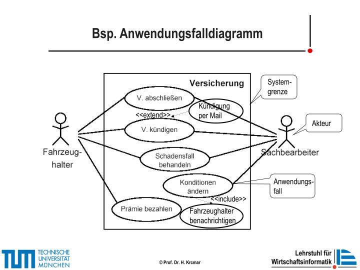 Bsp. Anwendungsfalldiagramm