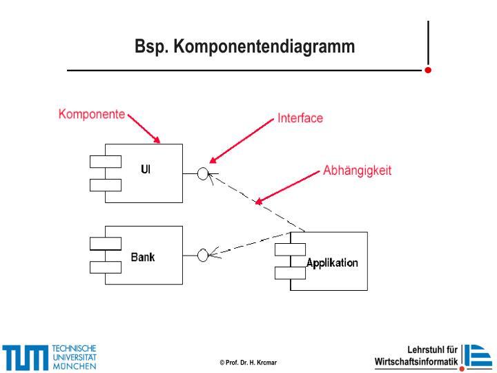 Bsp. Komponentendiagramm