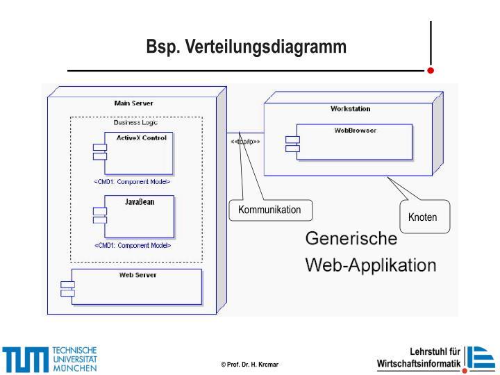 Bsp. Verteilungsdiagramm