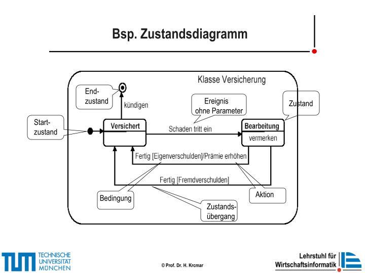 Bsp. Zustandsdiagramm