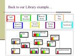back to our library example
