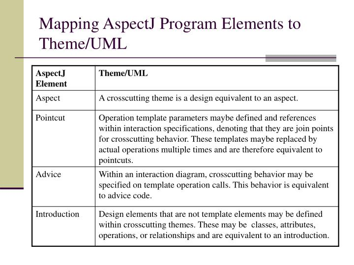 Mapping AspectJ Program Elements to Theme/UML