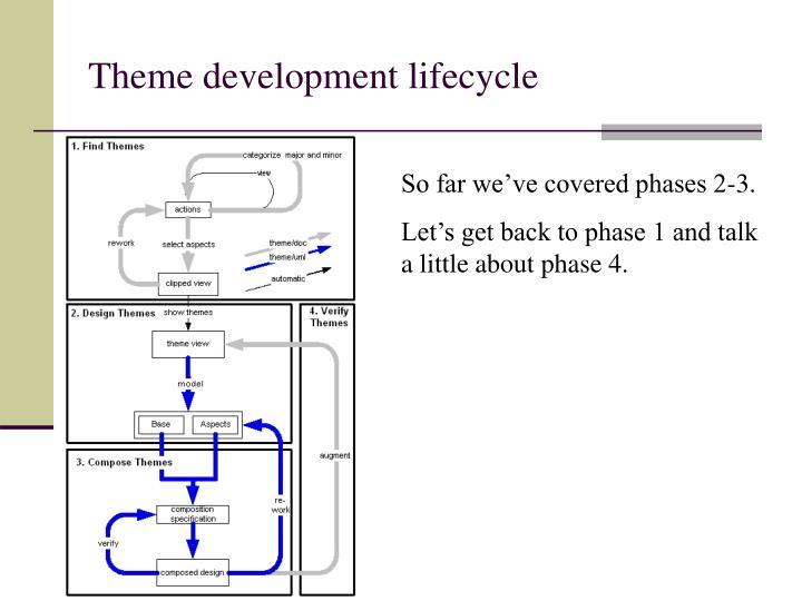Theme development lifecycle