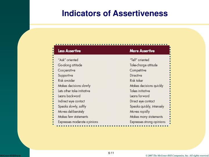 Indicators of Assertiveness