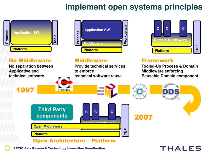 Implement open systems principles