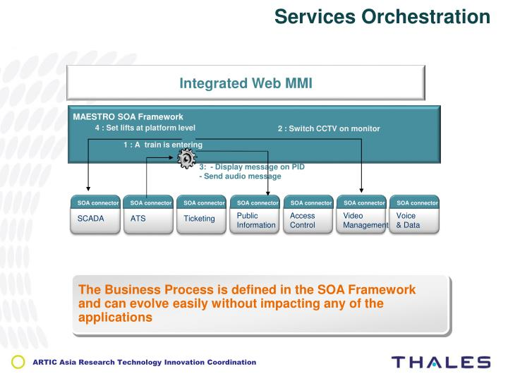Services Orchestration