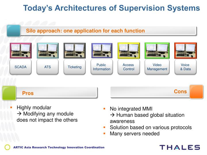 Today's Architectures of Supervision Systems