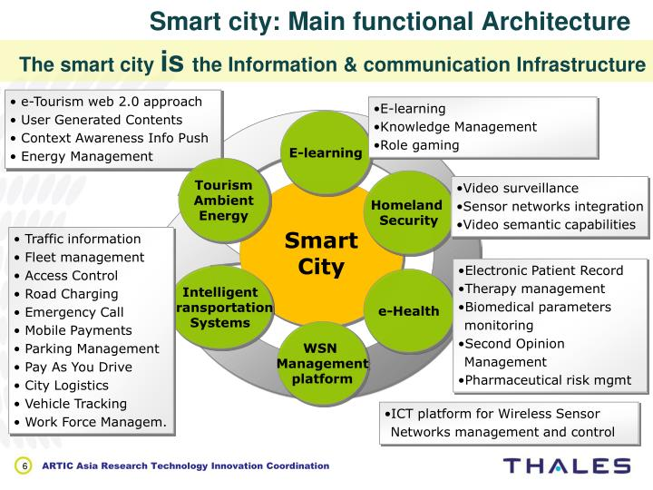 Smart city: Main functional Architecture