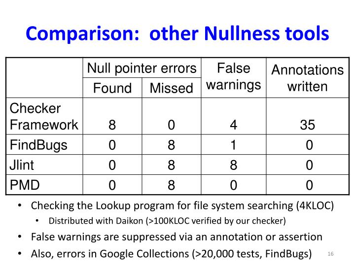 Comparison:  other Nullness tools