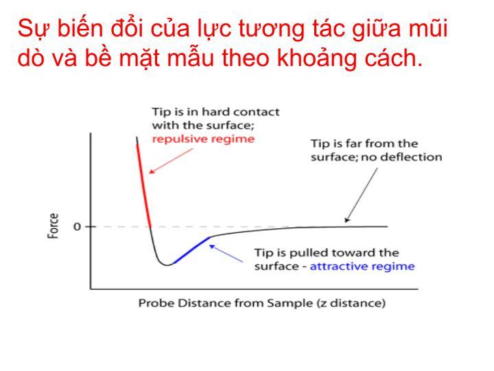 Sự biến đổi của lực tương tác giữa mũi