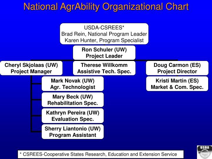 National AgrAbility Organizational Chart
