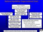 national agrability organizational chart1