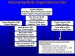 national agrability organizational chart10