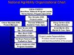 national agrability organizational chart2
