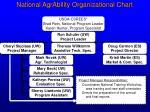 national agrability organizational chart3