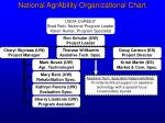 national agrability organizational chart4