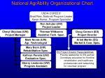 national agrability organizational chart5