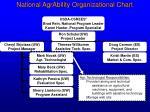national agrability organizational chart6