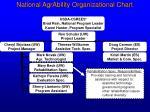 national agrability organizational chart7
