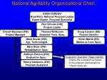 national agrability organizational chart8