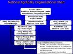 national agrability organizational chart9