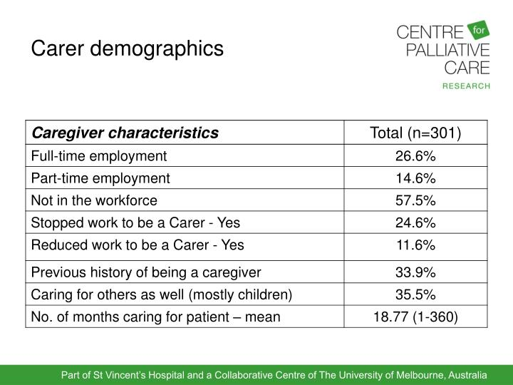 Carer demographics