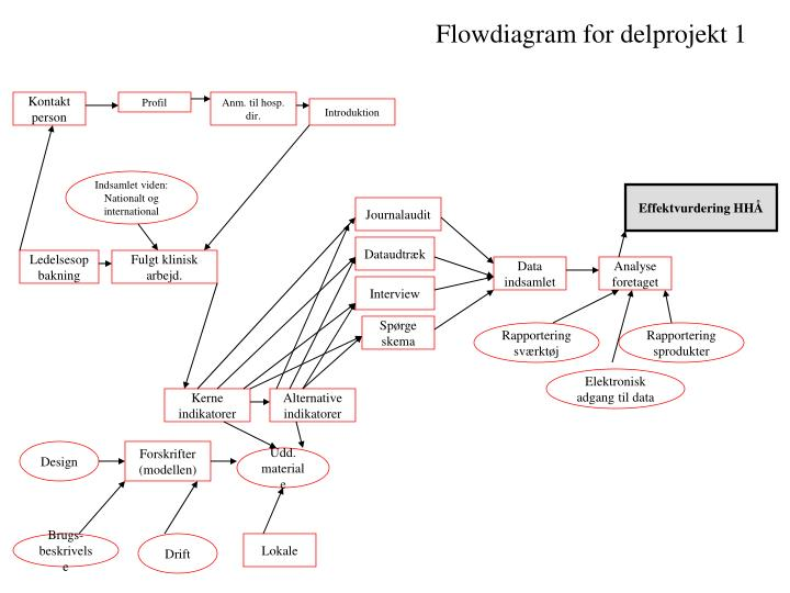 Flowdiagram for delprojekt 1
