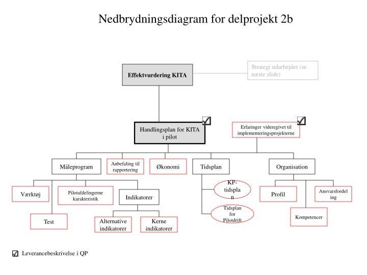 Nedbrydningsdiagram for delprojekt 2b