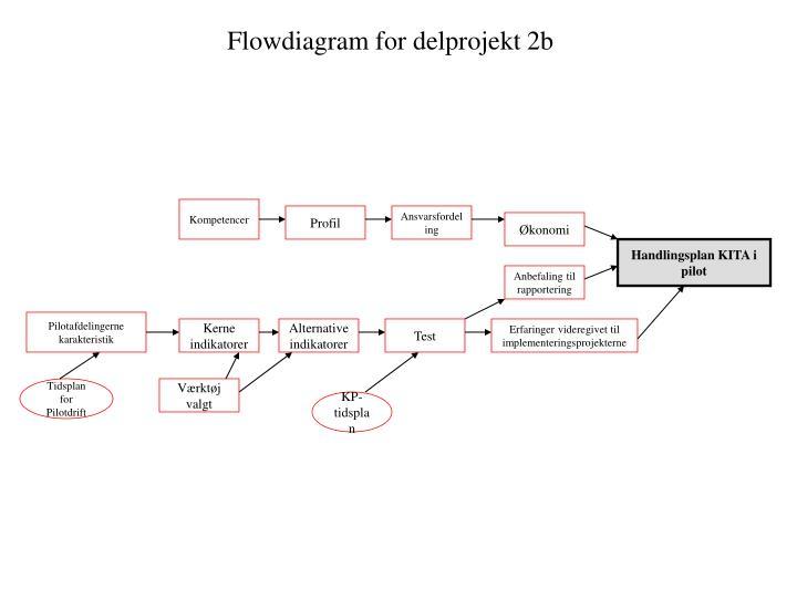 Flowdiagram for delprojekt 2b