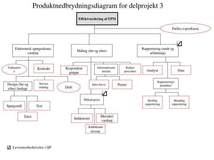 Produktnedbrydningsdiagram for delprojekt 3