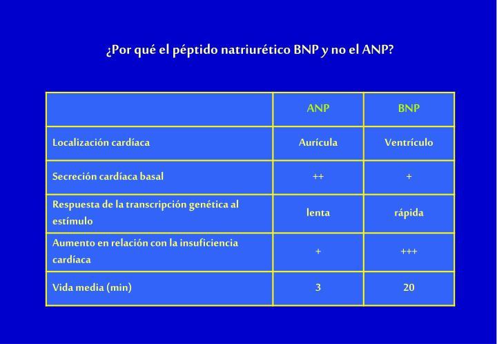 ¿Por qué el péptido natriurético BNP y no el ANP?