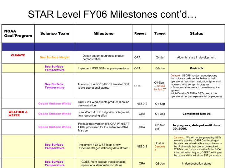 STAR Level FY06 Milestones cont'd…