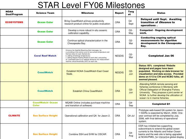STAR Level FY06 Milestones