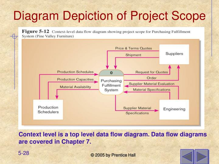 Diagram Depiction of Project Scope