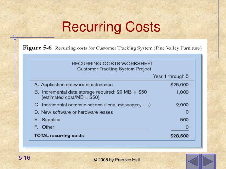 Recurring Costs