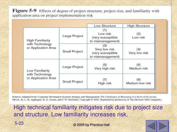 High technical familiarity mitigates risk due to project size and structure. Low familiarity increases risk.