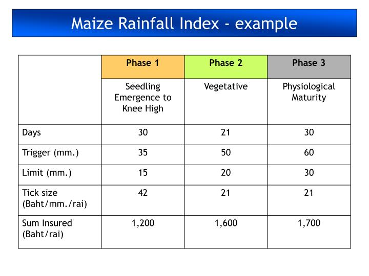 Maize Rainfall Index - example