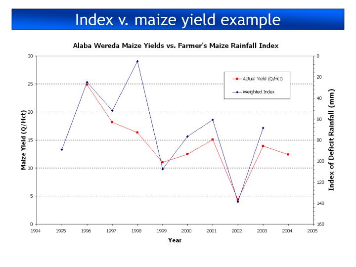 Index v. maize yield example